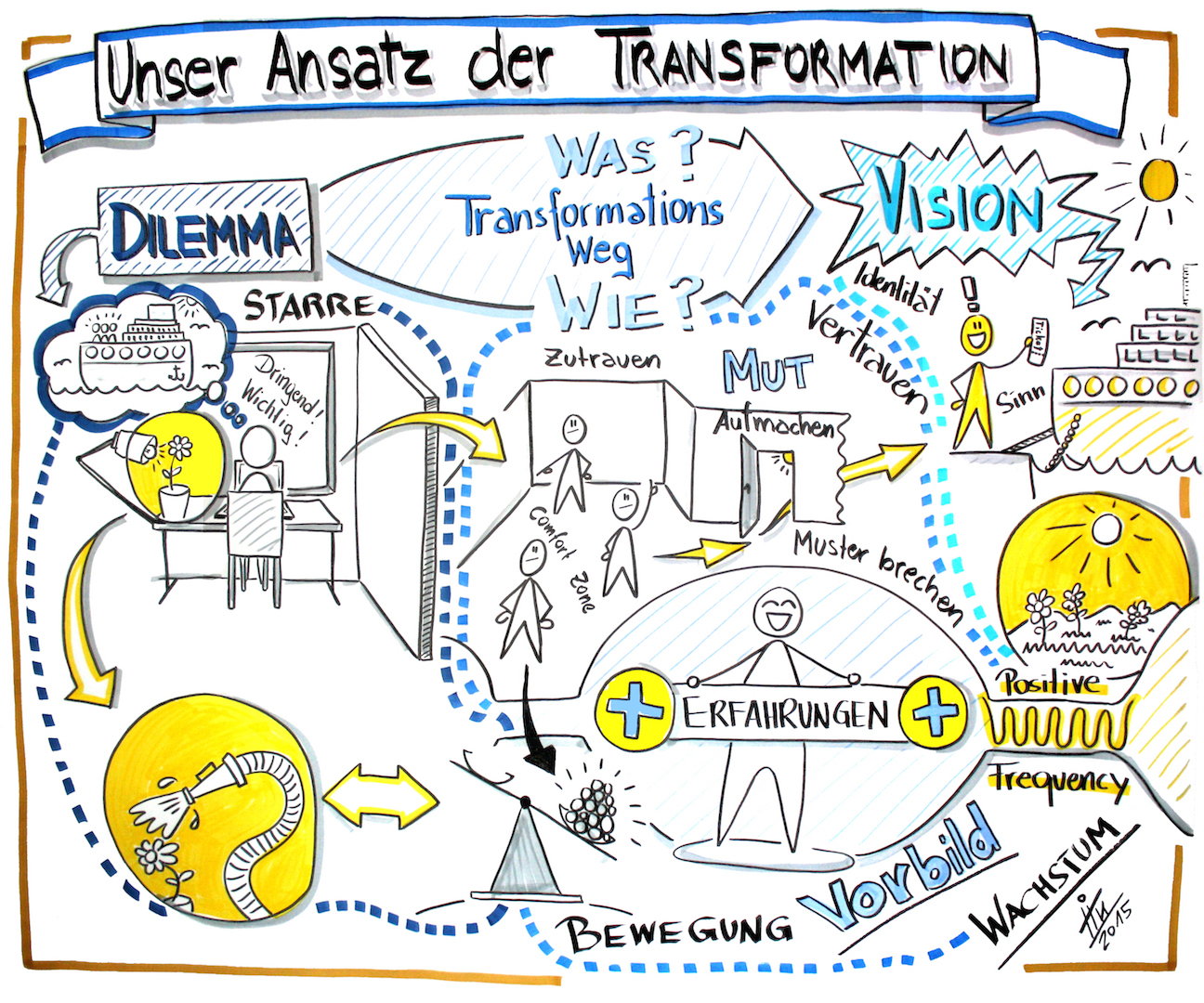 VisualTransformation_Beispiel_#1.jpg