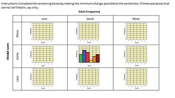 Bar Charts - Total Frequency and Modal S