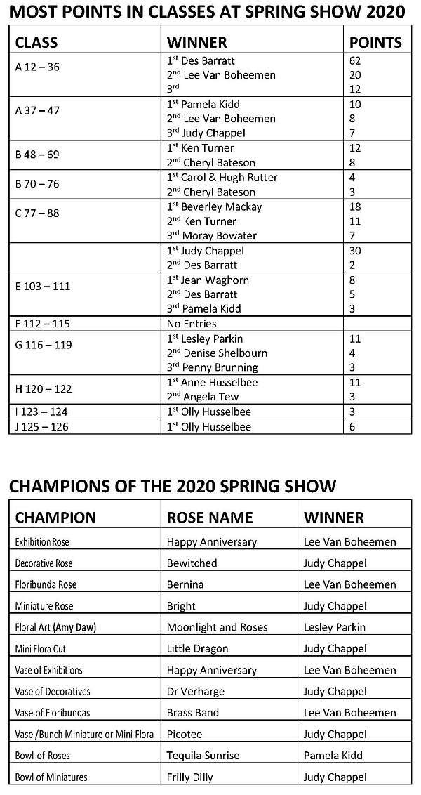 MOST POINTS IN CLASSES AT SPRING SHOW 20