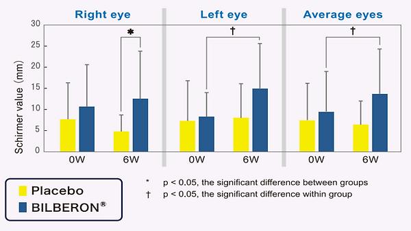 Dry Eye study.png