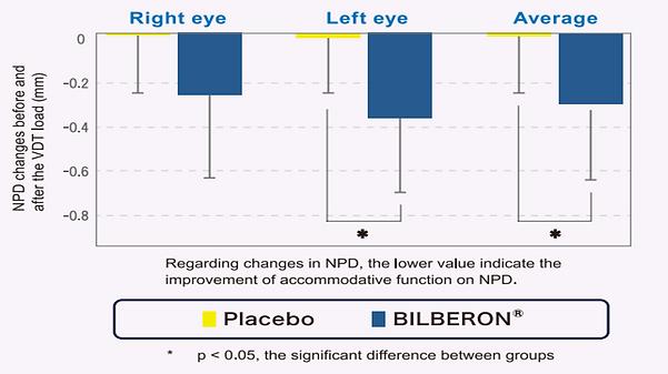 Eye Accommodation study.png