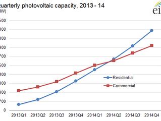 Residential Solar Surpasses Commercial Solar