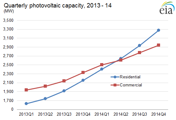Residential and Commercial Solar Capacity in 2014