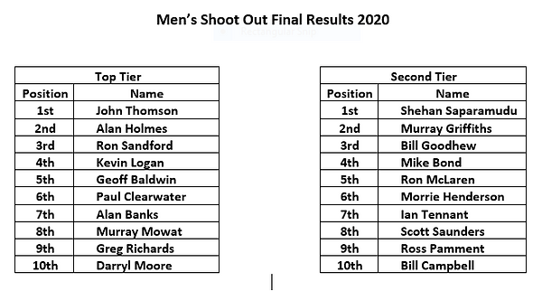 sHOOT OUT RESULTS.PNG