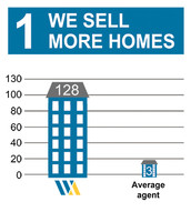 We Sell More Homes