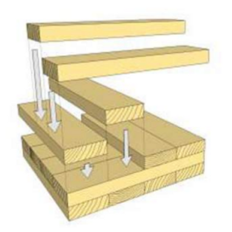 Madeira Engenheirada – Tecnologia Construtiva Sustentável