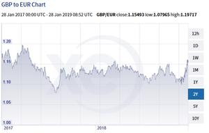 GBP x EUR