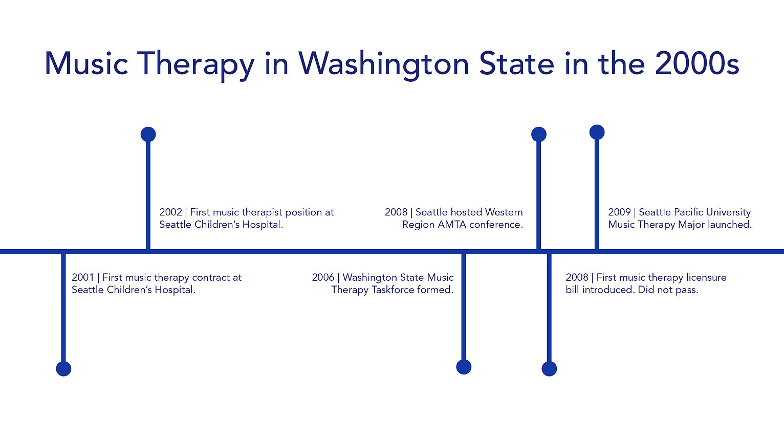 "A timeline of ""Music Therapy in Washington State in the 2000s."" It's all deep blue lettering and shapes against a white background. These are the events listed: (1) 2001 