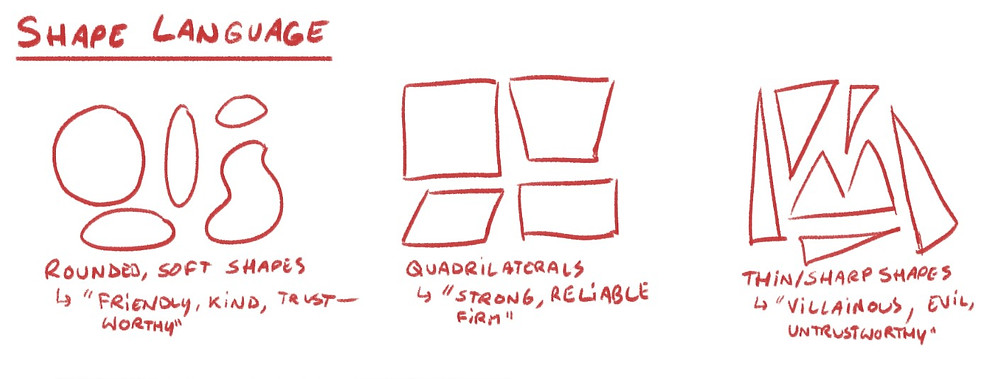 A written explanation of shape language, with a few shapes drawn as examples.
