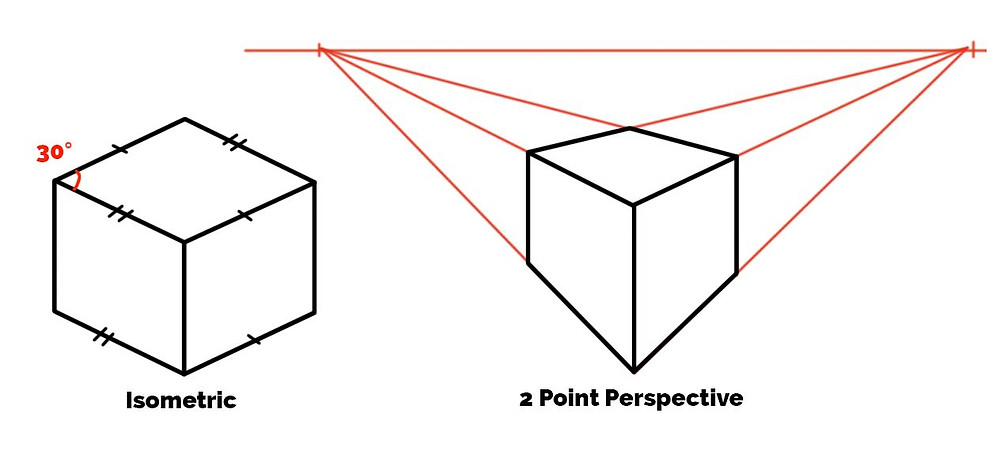 isometric versus perspective forms