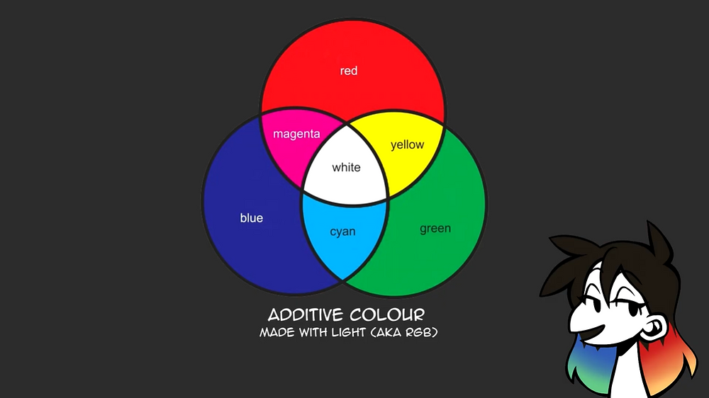 "An image of an additive colour venn diagram. Underneath, it's captioned ""additive colour made with light (AKA RGB)"". Jessie's drawn avatar is in the bottom right corner."