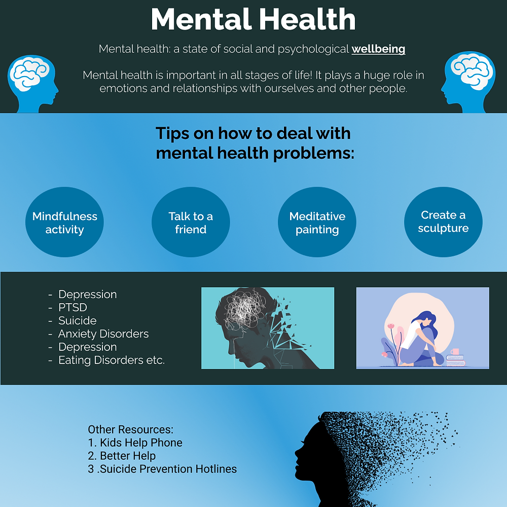 A mental health poster aimed towards aiding those who wish to improve their mental wellness.