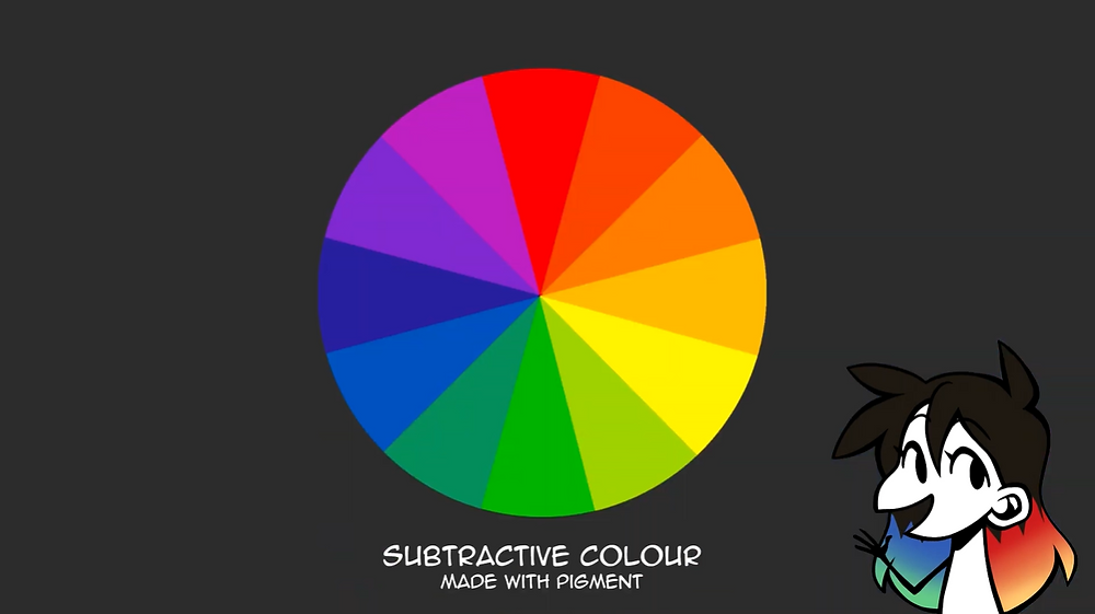 "The colour wheel for subtractive colour. Underneath, the caption reads ""Subtractive colour made with pigment"". Jessie's drawn avatar is in the bottom right corner."