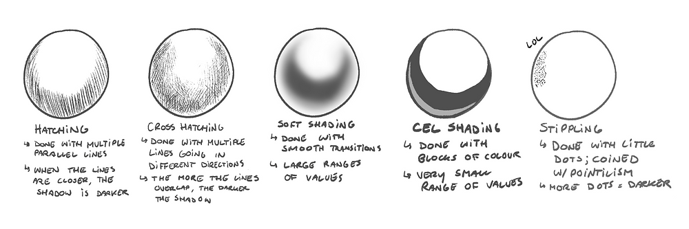 5 different spheres shaded using different techniques.