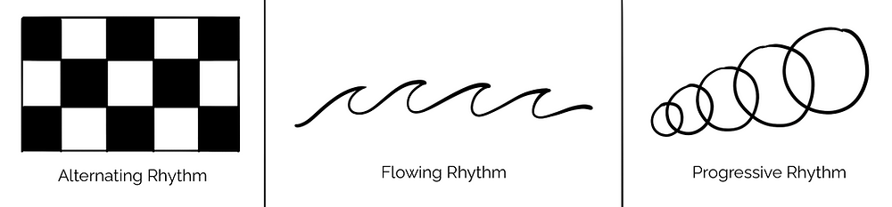 Three examples of alternating rhythm, flowing rhythm, and progressive rhythm. A checkerboard is drawn for alternating, waves are drawn for flowing, and circles that grow progressively larger are drawn for progressive.