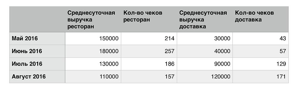 Анализ доставки
