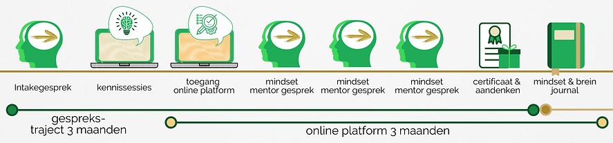 Mindset training, groeimindset, growth m