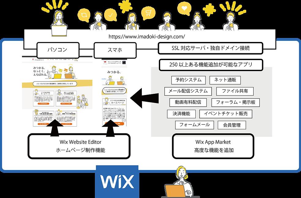wixシステム概念図