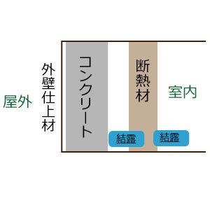 プレジールメゾン/結露しやすい構造について/RC