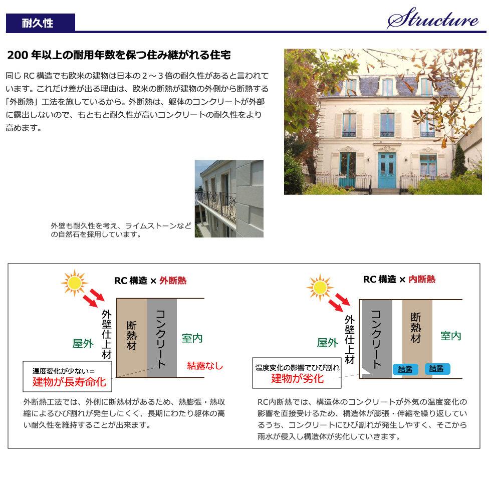フランス輸入住宅/住宅基本性能/RC外断熱工法/耐久性の高さ
