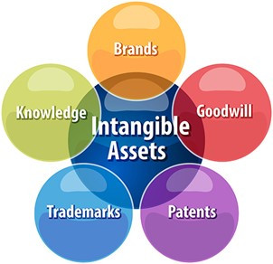 Value investing, but not as you know it - intangible assets
