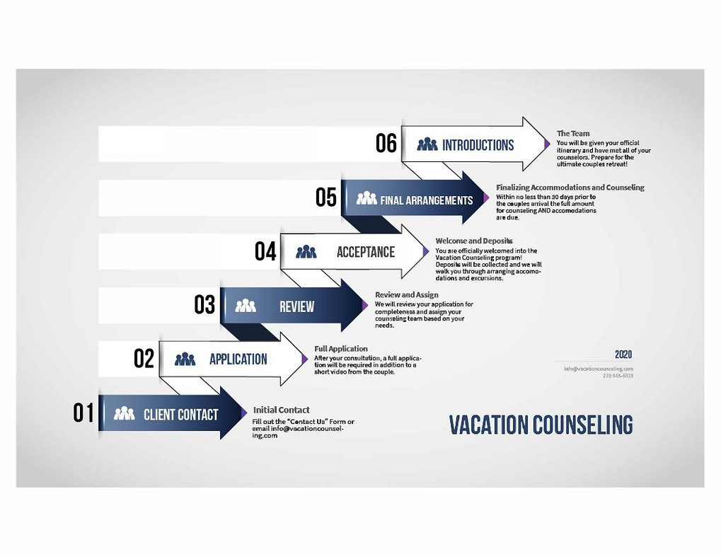 Vacation Counseling Flow Chart-1.jpg