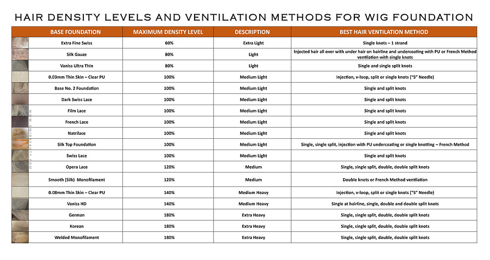 reference chart, hair density, ventilation, ventilating, long, short, needle, wig making, wigmaking, wigmaker, lace wig, wigs, closure, frontal, lace for wigs, reference chart,methods, foundation, wig cap construction