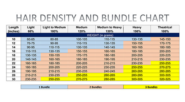 hairstyle, full sew in, how many bundles, what is a bundle, pack of hair, hair density, bundles, weight, amidbeauty, wigs