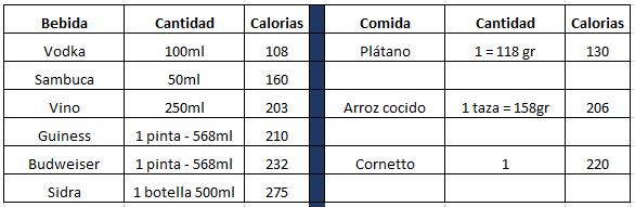 5 Datos sobre el Alcohol y Bajar de peso - Comparación de calorías entre el alcohol y la comida