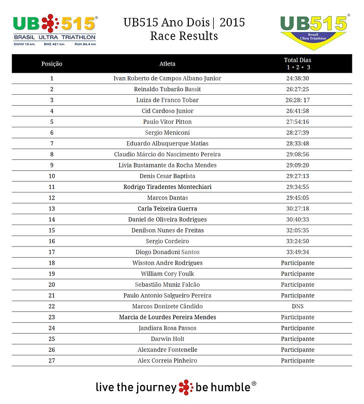 Resultados UB515 2015.png