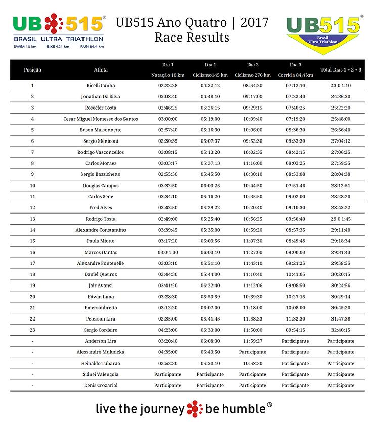 Resultados UB515 2017.png