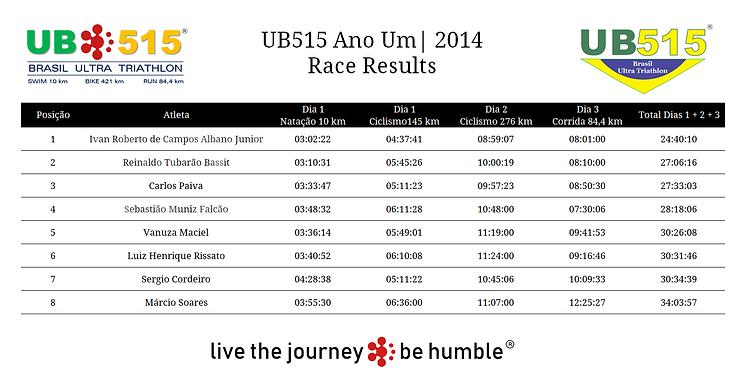 Resultados UB515 2014.png