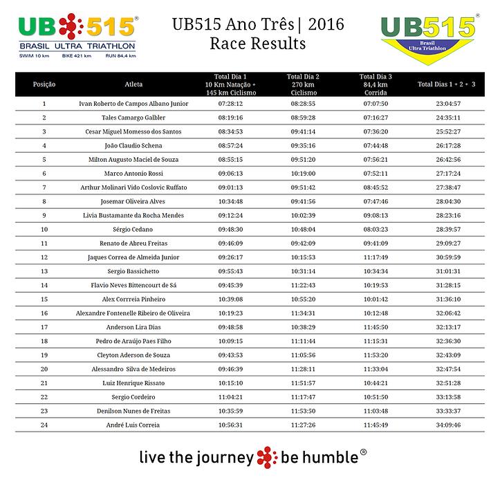 Resultados UB515 2016.png