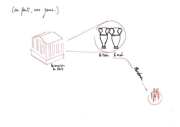 En fait une jarre, stylo sur papier, A4, 2015