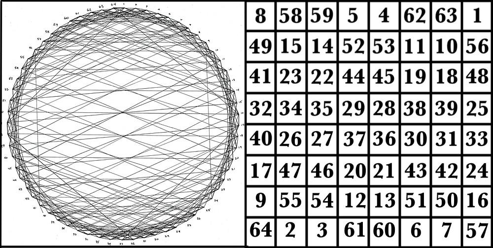 The magic square of Mercury & corresponding graph  © 2017