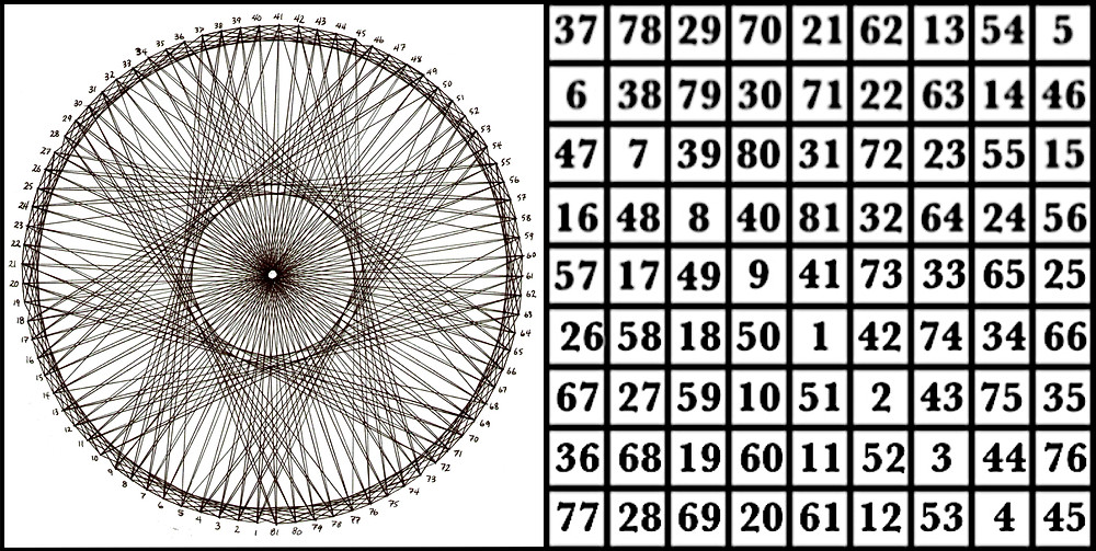The magic square of the Moon & corresponding graph © 2017