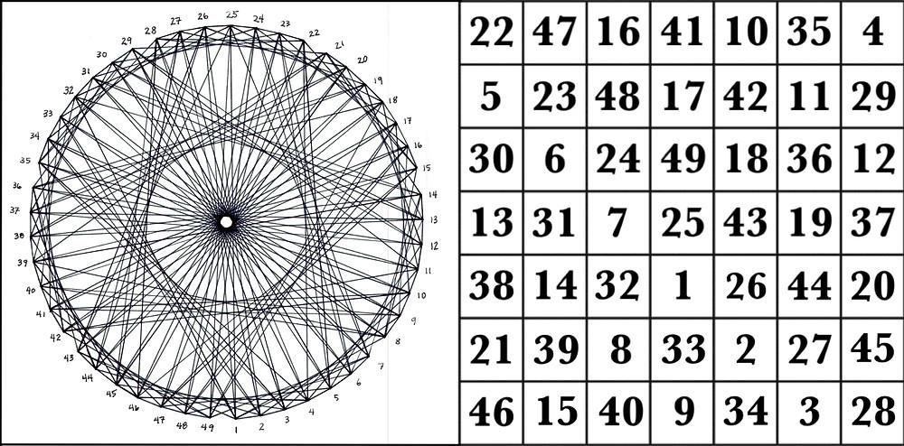 The magic square of Venus & corresponding graph © 2017