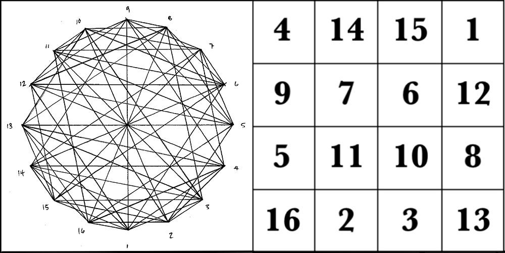 The magic square of Jupiter & corresponding graph  © 2017