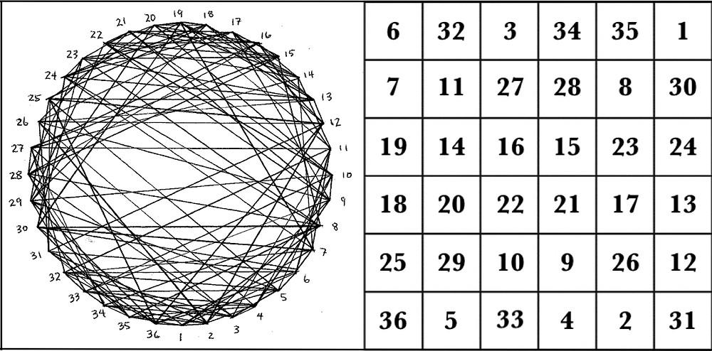 The magic square of the Sun & corresponding graph © 2017