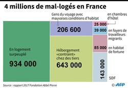 Infographie_AFP_Rapport_Fondation_Abbé_Pierre_2017