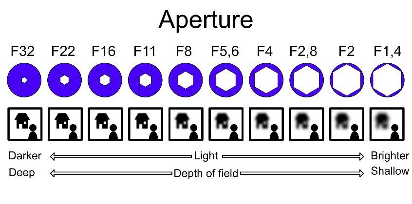 aperture explained fstops light bokeh background blur professional looking images