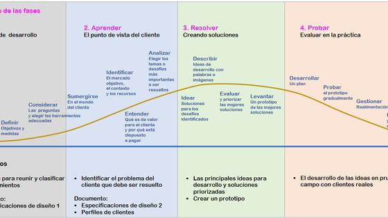 Metodología para diseñar experiencias