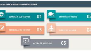 Metodología para desarrollar relatos en experiencias turísticas