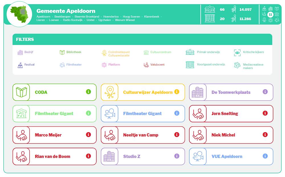 Een schermopname van de informatie uit de infographic over de gemeente Apeldoorn. In dit scherm is informatie te zien over de vakdocenten, bedrijven, bibliotheken, cultuurcentra en filmtheater in de gemeente Apeldoorn.