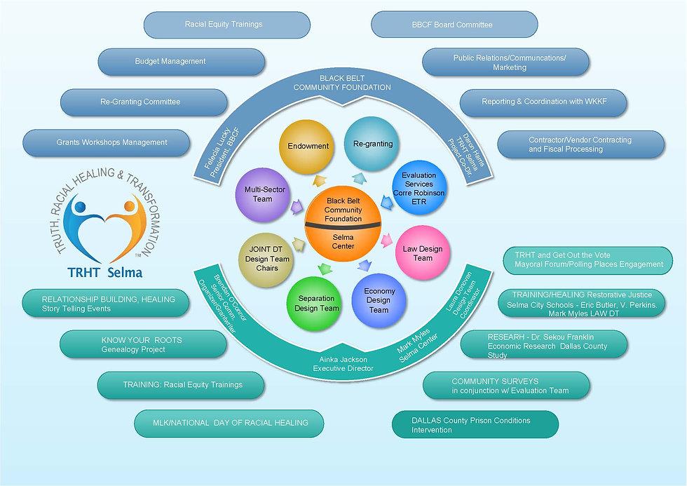 TRHT Circular Org Chart October 6 Revisi