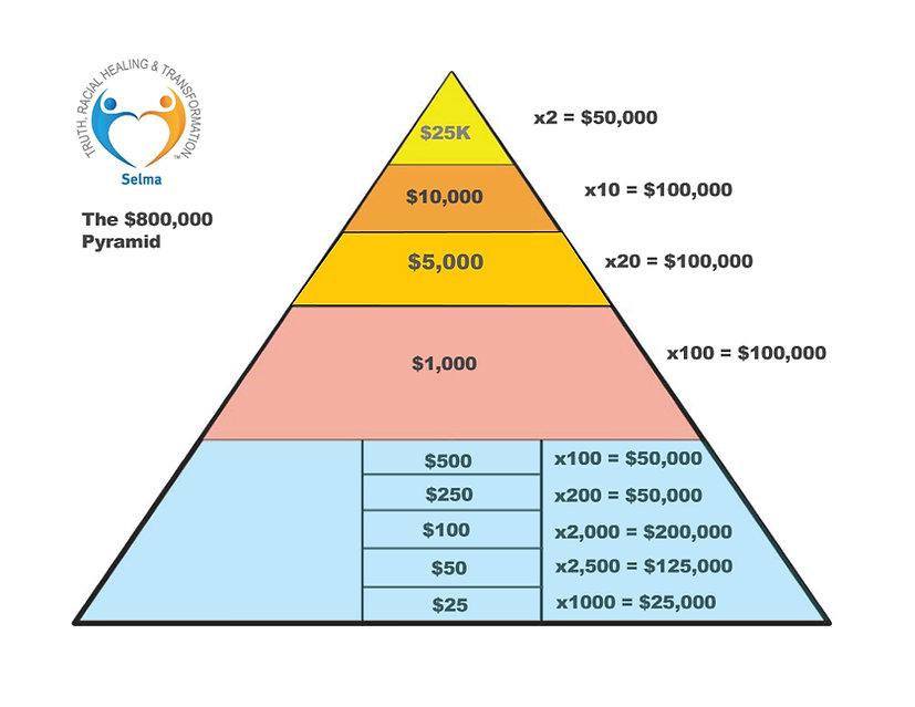 TRHT Fundraising Pyramid DRAFT JPG.jpg