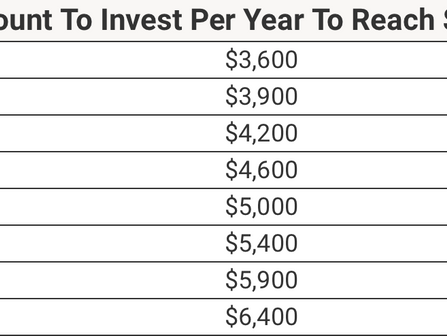 How Costly Could Waiting to Invest Be?
