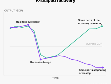 We're in a K-Shaped Recovery, but What Is It?