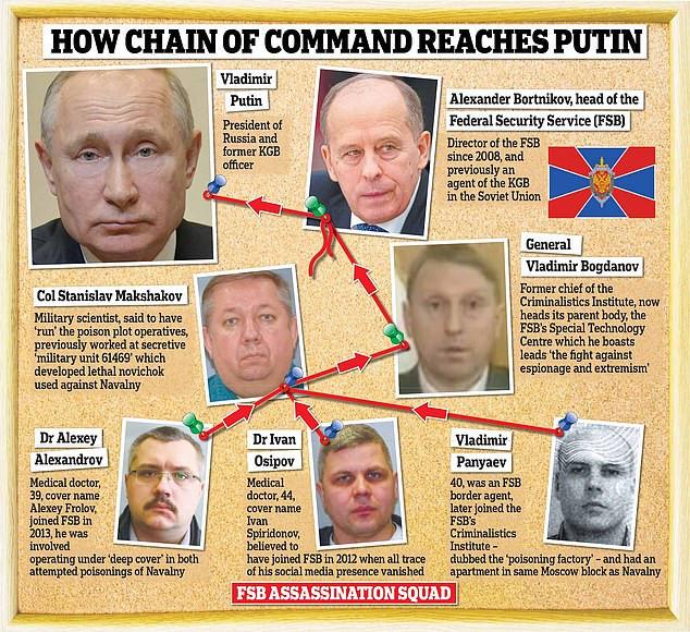20 Putino metų. Ar A. Navalnas tikrai įrodė, kad Rusijos FSB virto nevykėlių priebėga? 16 dalis