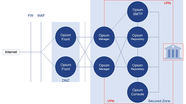 Opium.eBanking™ architecture diagram